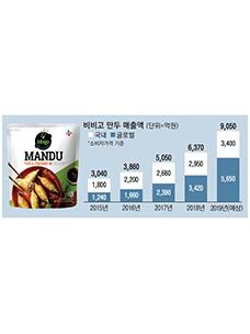 必品阁饺子销售额(单位=亿韩元),韩国国内,全球,* 消费物价基准,2015年,2016年,2017年,2018年,2019年(预计)